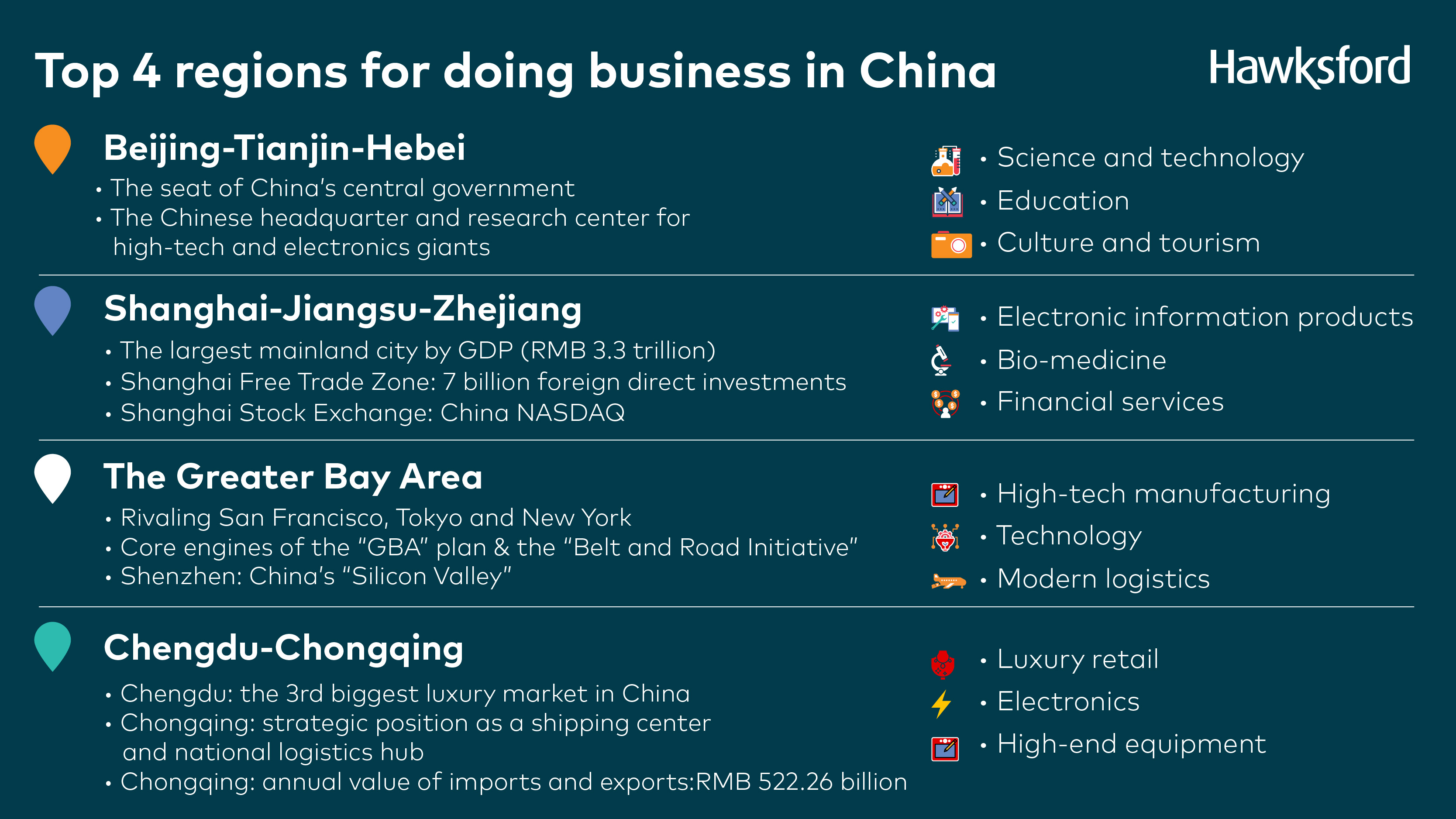 Top 4 Regions for Doing Business in China